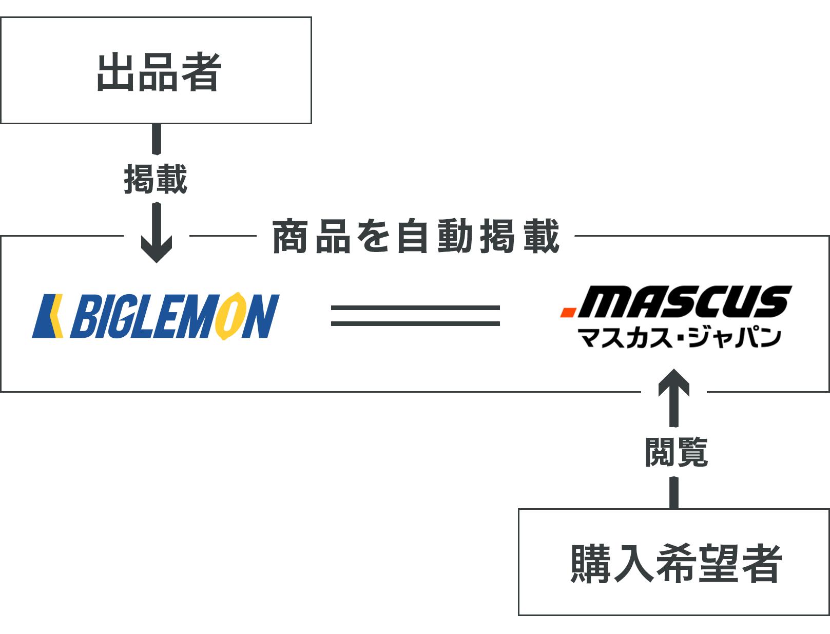マスカス連携のフロー図